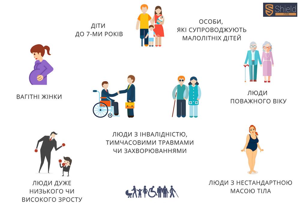 Вимоги безпеки для об'єктів із маломобільними групами населення